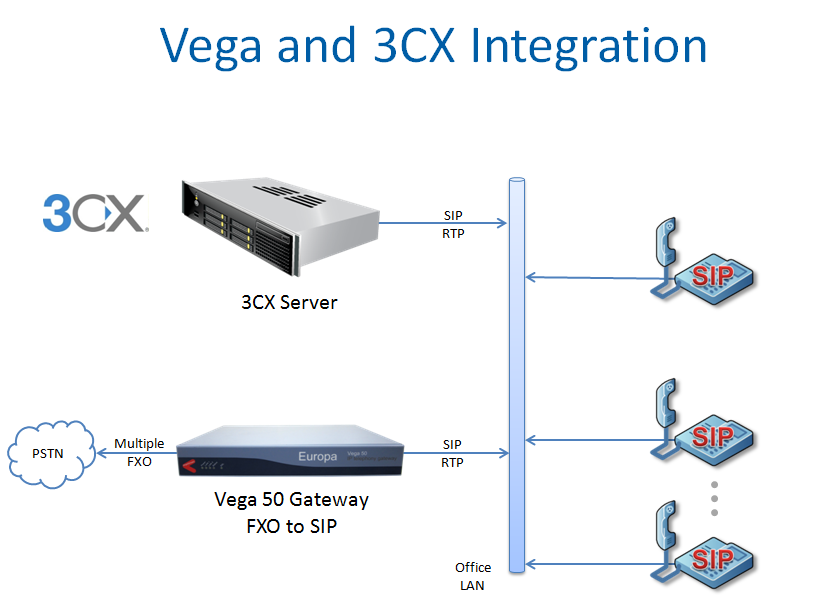 Voip media gateway solutions for 3cx voip malaysia your one stop vega gateways and 3cx ccuart Images